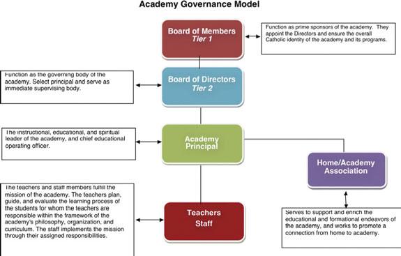 Academy_Model