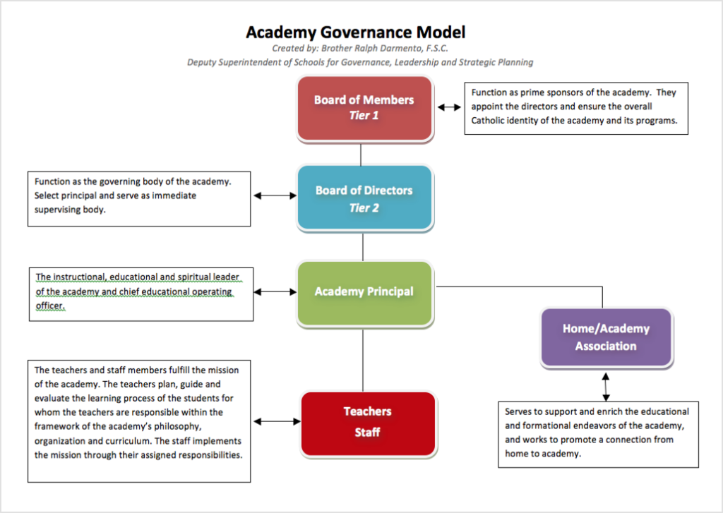 School Governance Models Pictures To Pin On Pinterest