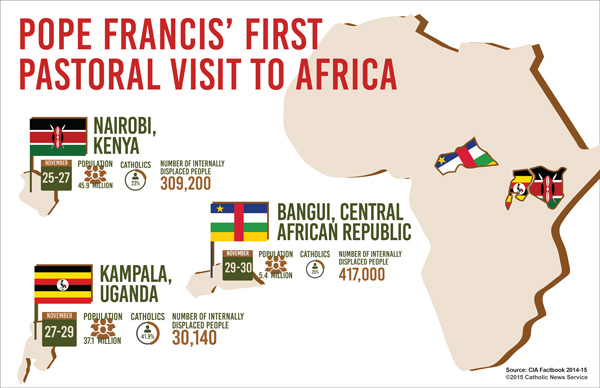 CNS Graphic with some info on the countries the pope will visit.